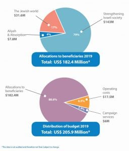 pie chart 2019