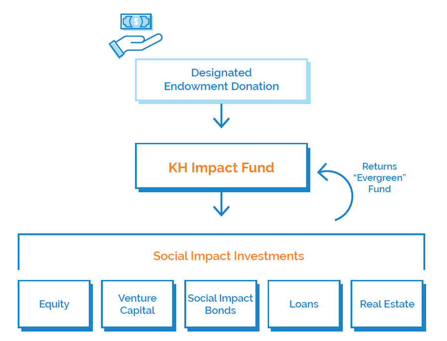 kh impact fund